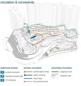 Concept-Diagram---Circluation-and-Connectivity